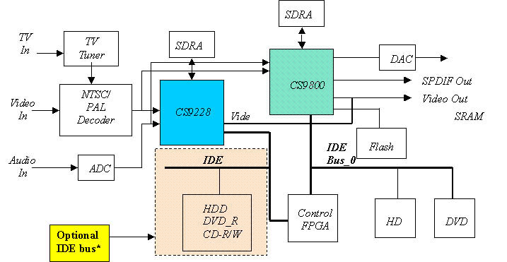 Working Of Dvd Player ndash Electronic Circuits And Diagram